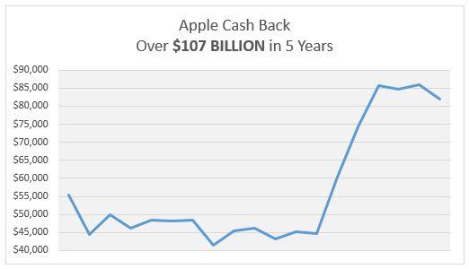 AAPL Cash Back