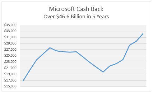 MSFT Cash Back