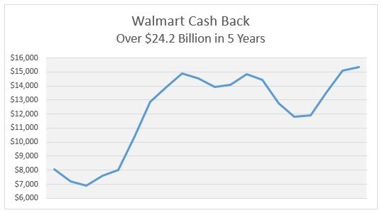 WMT Cash Back