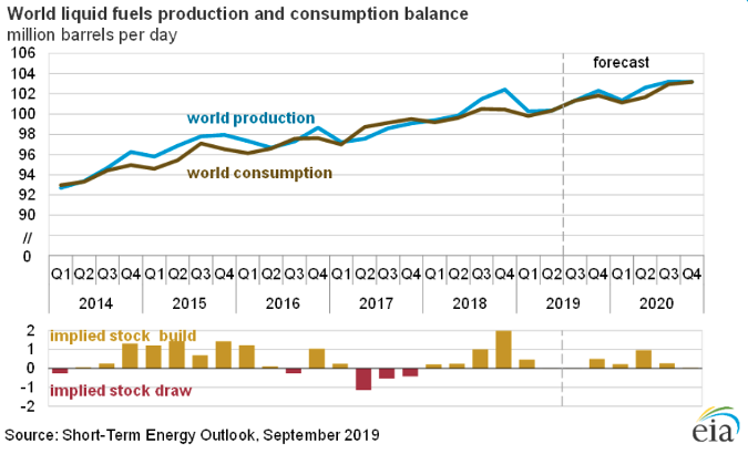 world oil production