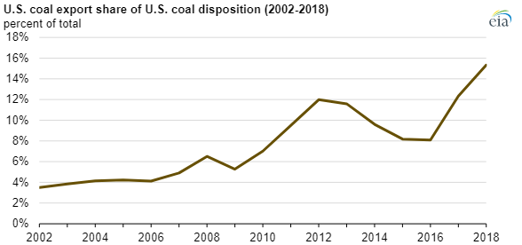 Coal Export Growth Chart