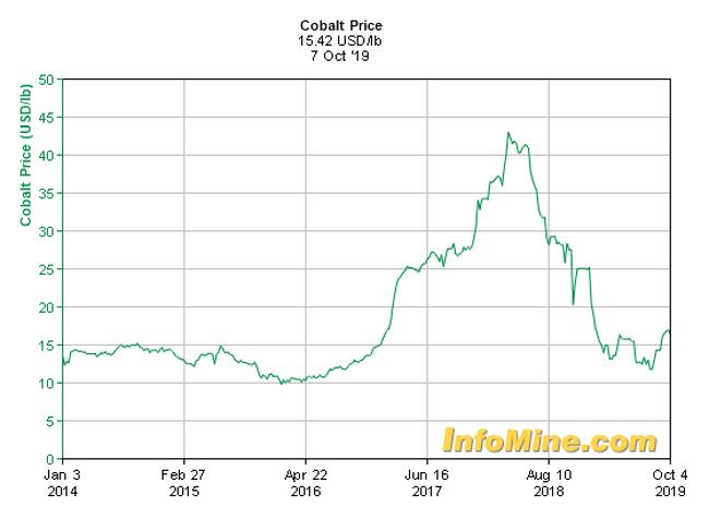cobalt 5-year