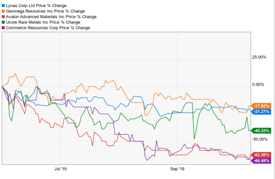 REE Stock Performance