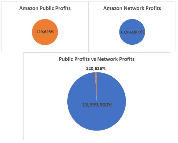 amazon network vs private