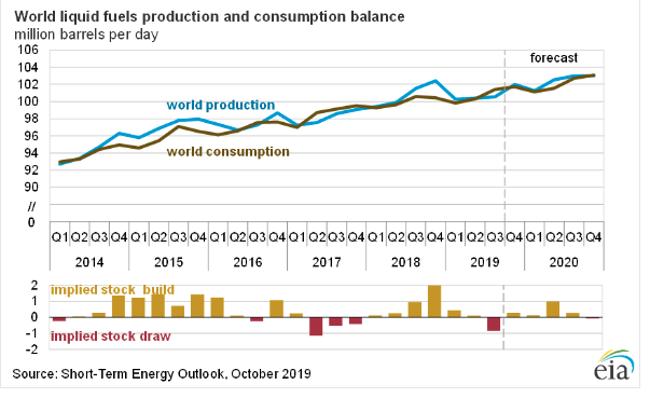 eia oil balance