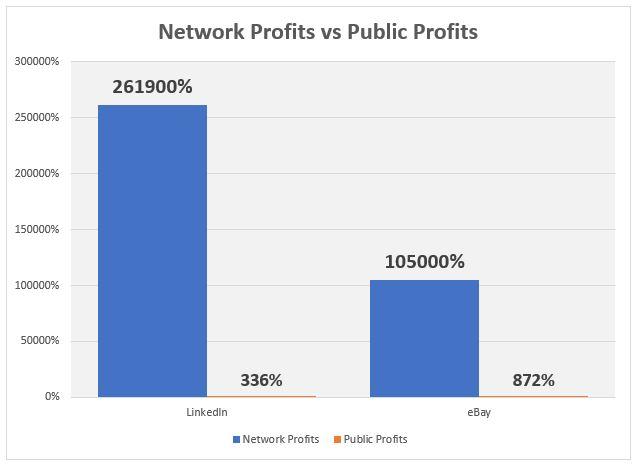 linkedin and ebay network vs public