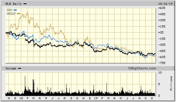 Lithium Production Company Stocks