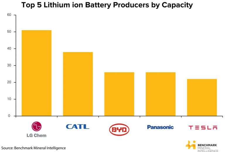 Top Lithium Battery Companies
