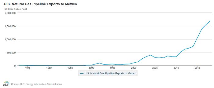 mexico-gas-exports