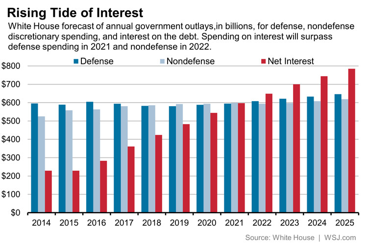 Interest Payments on US Debt