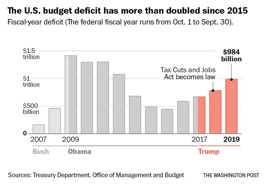 US Budget Deficit 2019