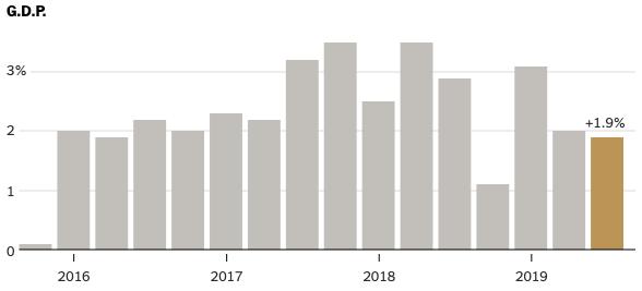 US GDP By Quarter Q3 2019