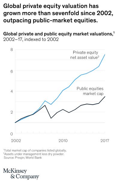 venture bubble