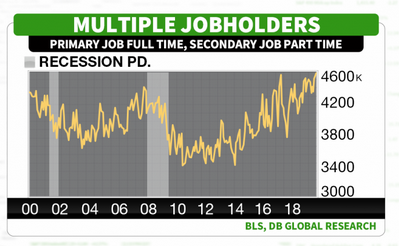 DB Multiple Jobs Data 2
