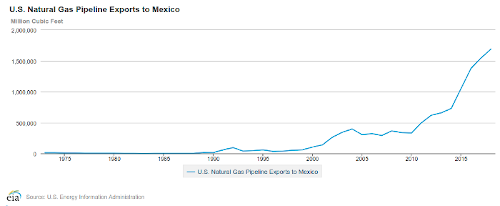 mexico gas exports small