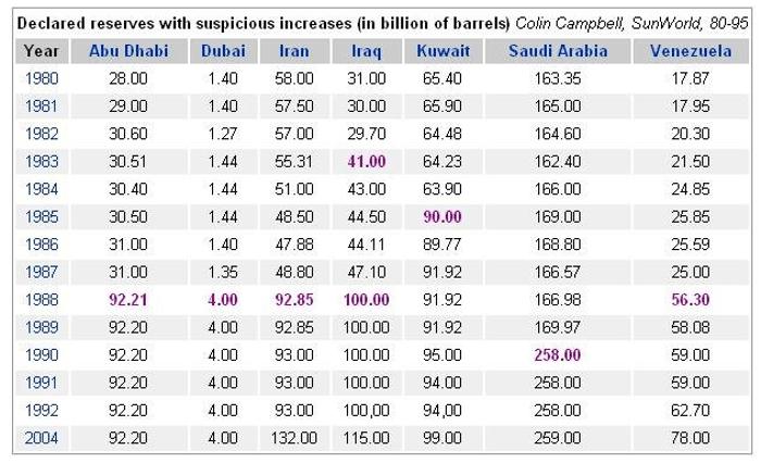 opec-reserves