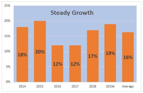 prime profits avg an. growth to dec19