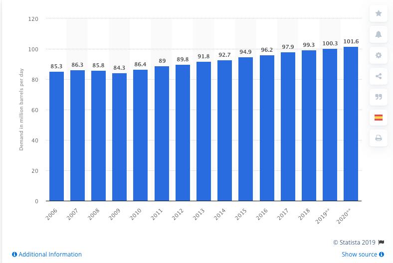 statista oil demand