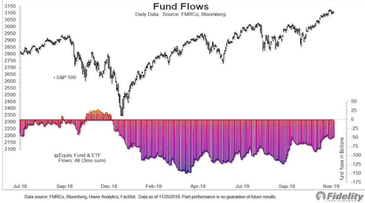 fund flows 2019