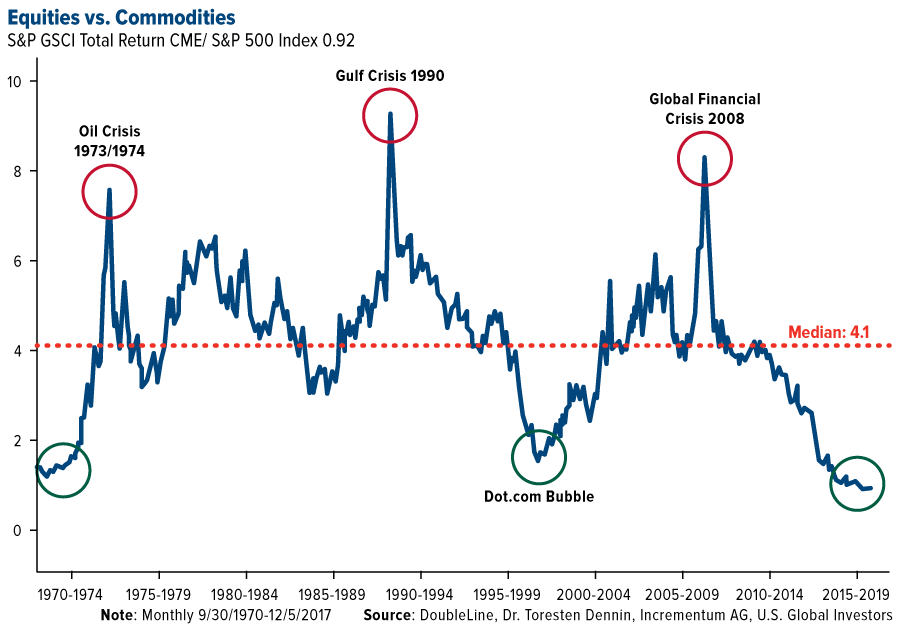 Stocks vs Commodities 2019