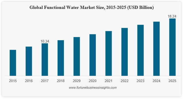 functional water market estimates