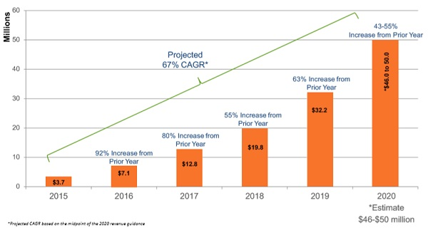 WTER sales and projections