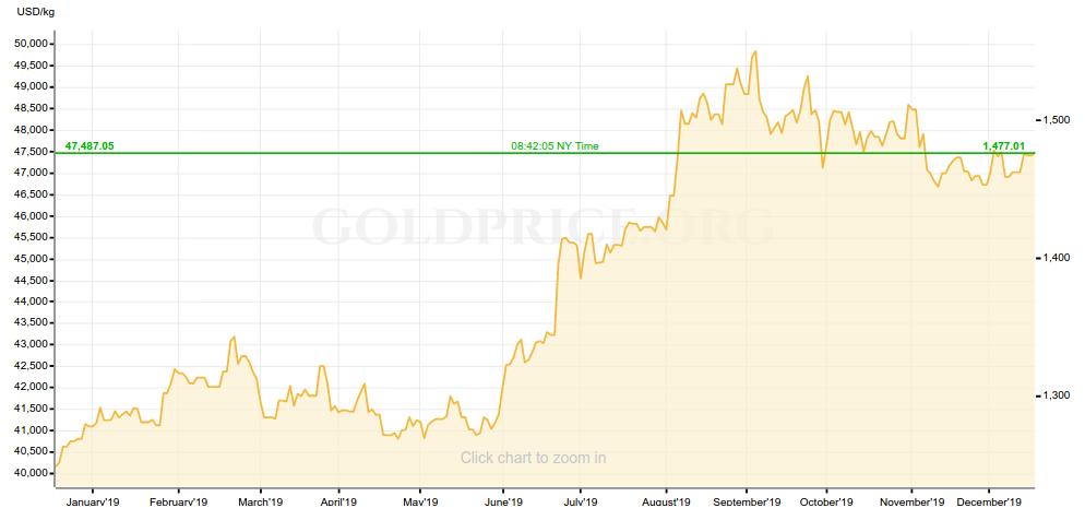 Gold Price 12-19