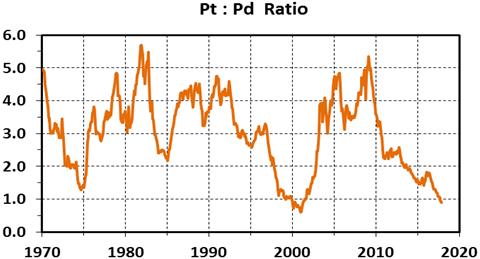 pdptratio12/19