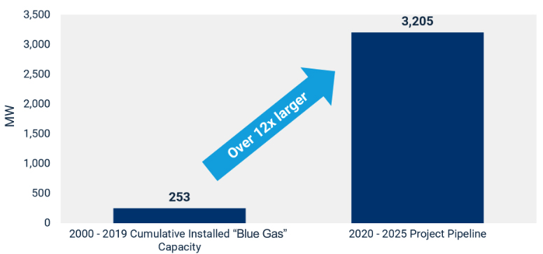 Blue Gas Capacity Growth