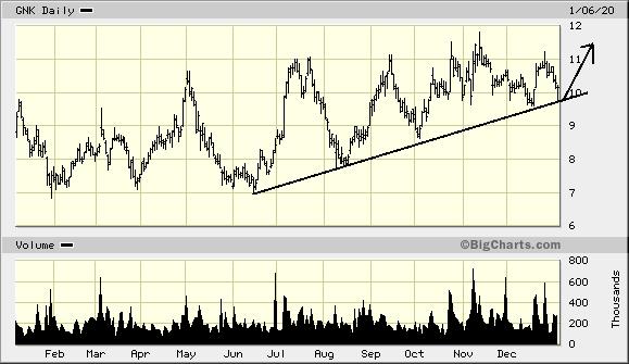 GNK Price Chart