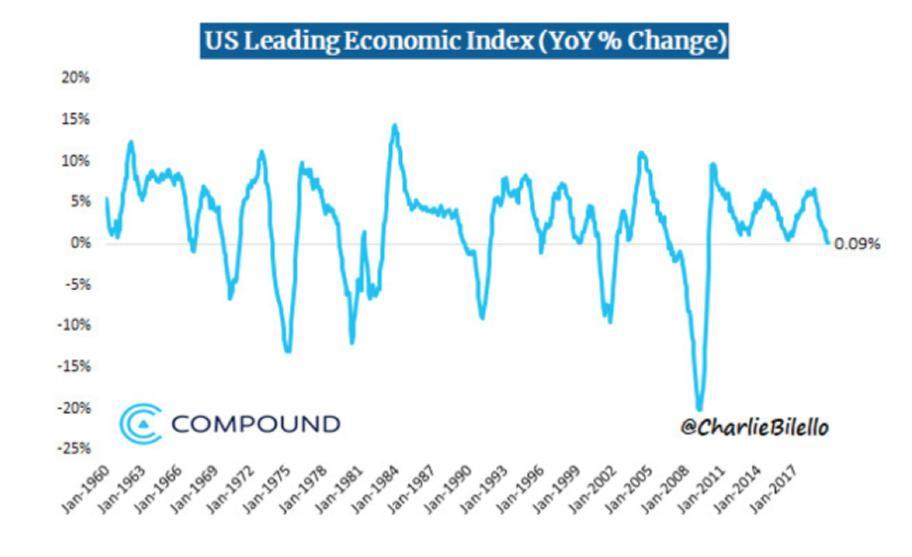 us leading economc index chart