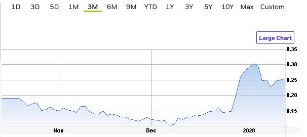 advantage lithium 3 month chart