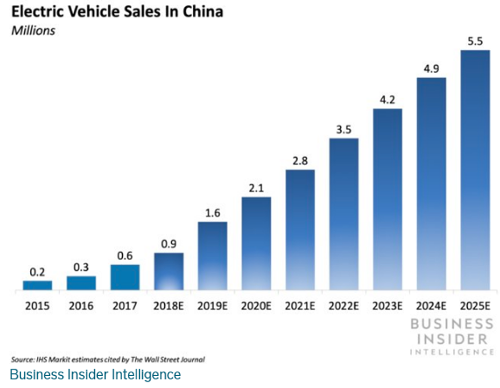Electrical Vehicle Sale in China