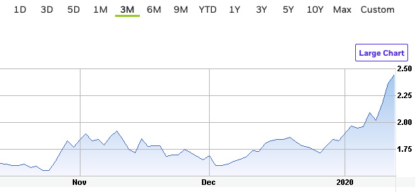 lac 1month chart