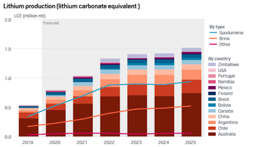 Lithium Production 2019 to 2025