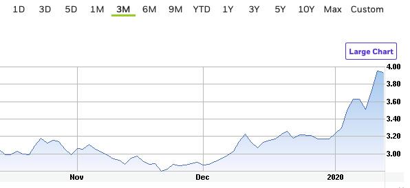 orocobre 1 month chart