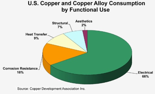 US Copper and Copper Alloy Consumption by Functional Use