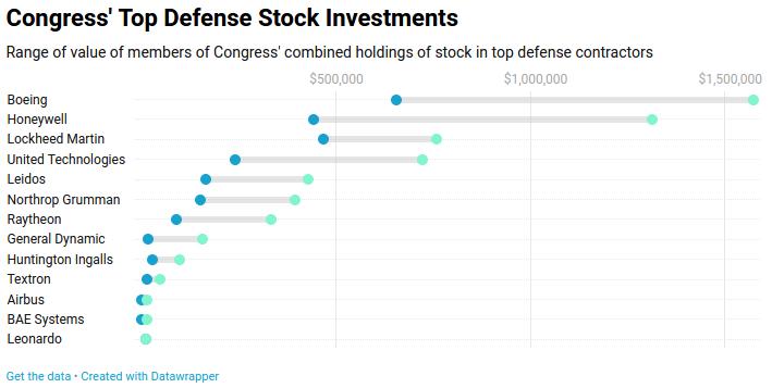 congress defense stocks