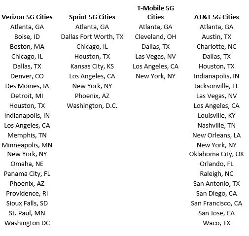 US 5G Cities List