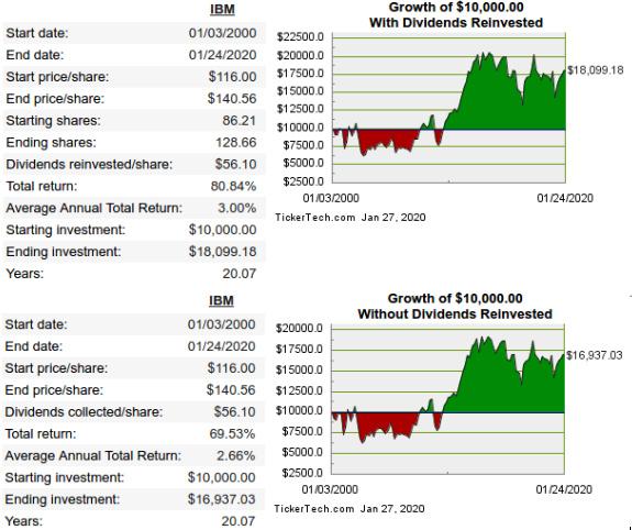 ibm investment growth 20yr