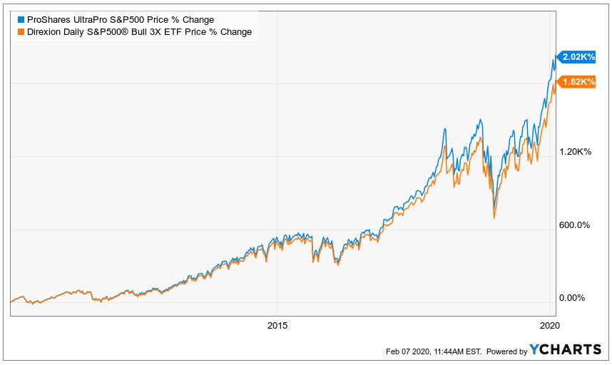 leveraged etfs, correlation