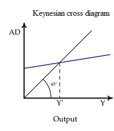 Keynescrossdiagram