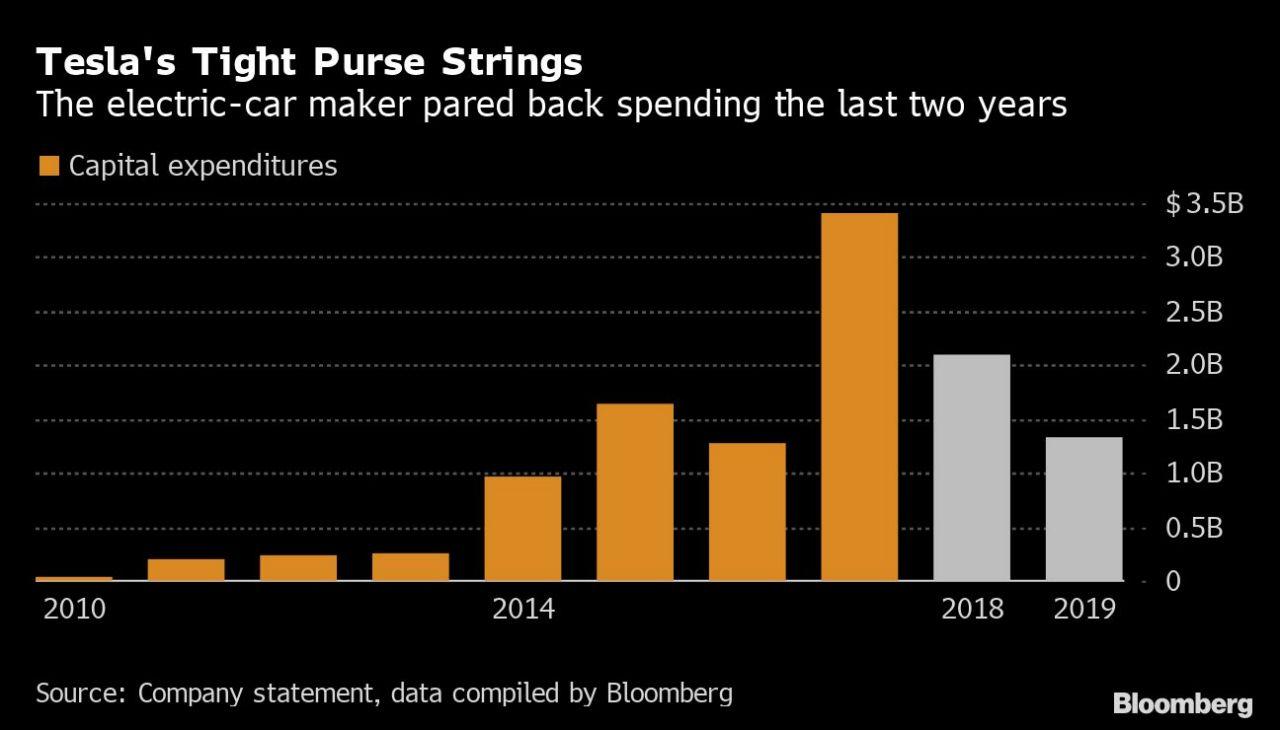 Tesla Cash Spend