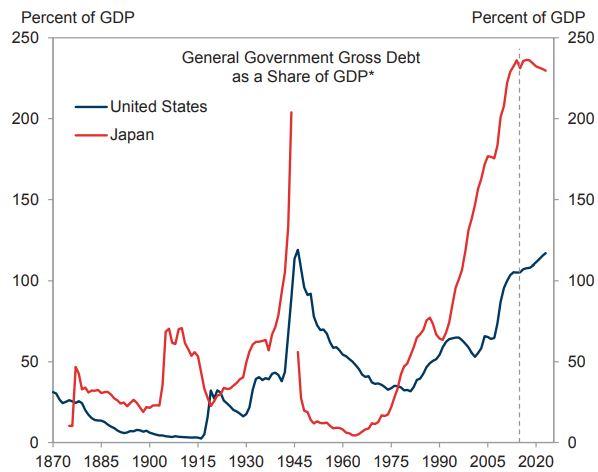 Japan Debt Chart