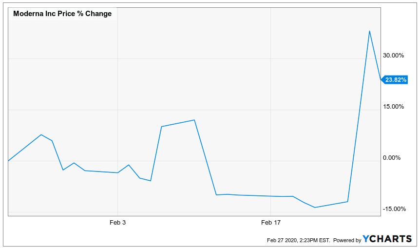 coronavirus stocks, 4