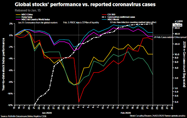 global stocks and corona virus cases