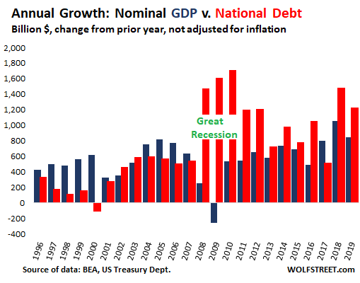 US GDP Growth vs Debt