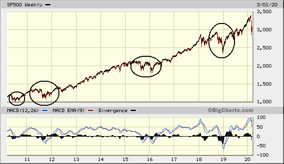 10 Year SP500 Chart