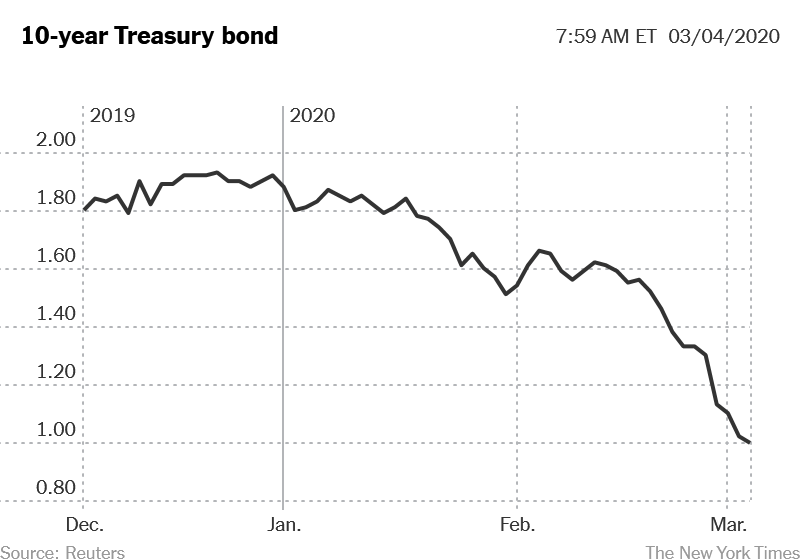 10-year treasury bond below 1%