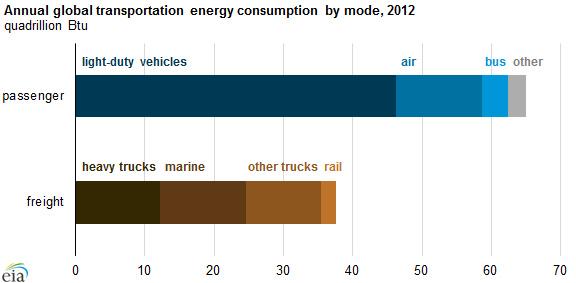eia global transportation energy